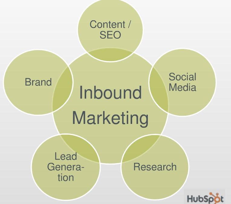 SEO to za mało..czas na Inbound Marketing