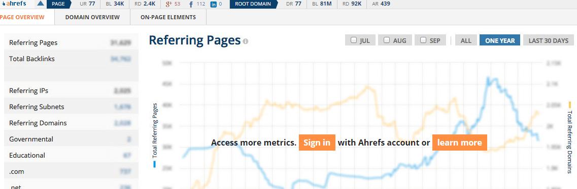 Analiza strony w Ahrefs
