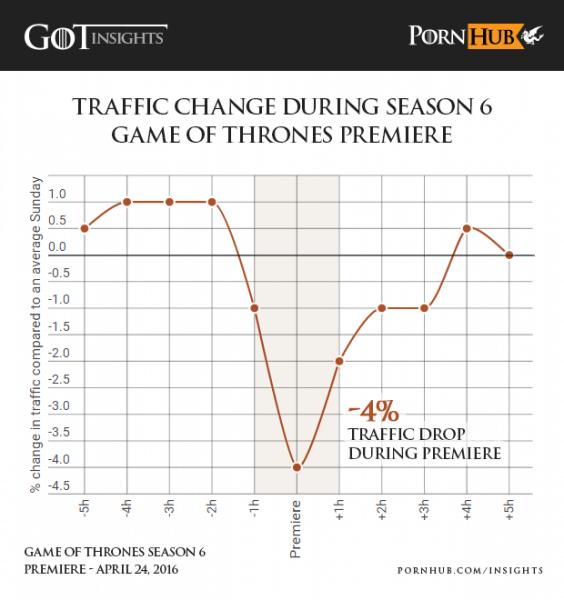 pornhub-insights-game-of-thrones-season-6-premiere-traffic