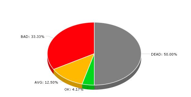 Statystyki linków w CLUSTERIC