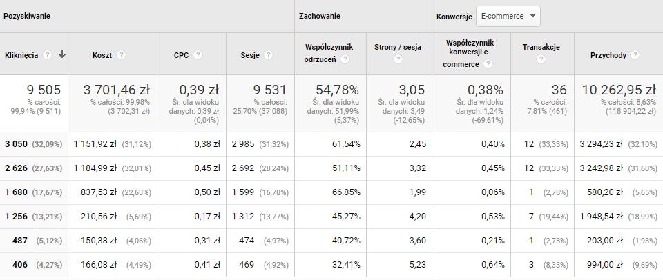 wyniki kampanii adwords