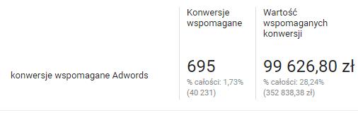konwersje wspomagane adwords