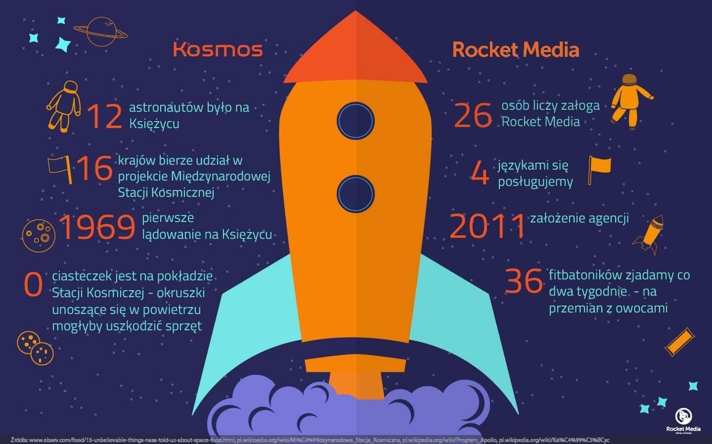 Rocket Media. Najlepsza agencja SEO Wrocław