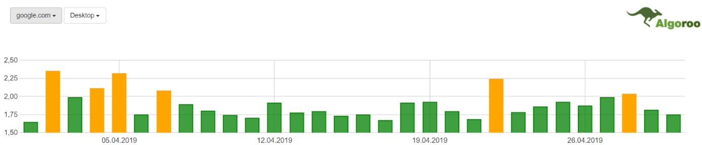 Zmiany w SERP – google.com / desktop – Kwiecień 2019