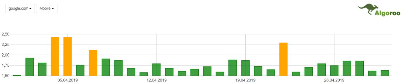 Zmiany w SERP – google.com / mobile – Kwiecień 2019