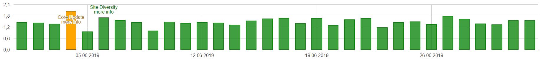 Obrazek: Zmiany w SERP – google.com / mobile – Czerwiec 2019