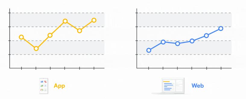 rys. 4. Wykresy aktywności użytkowników w aplikacji i w witrynie