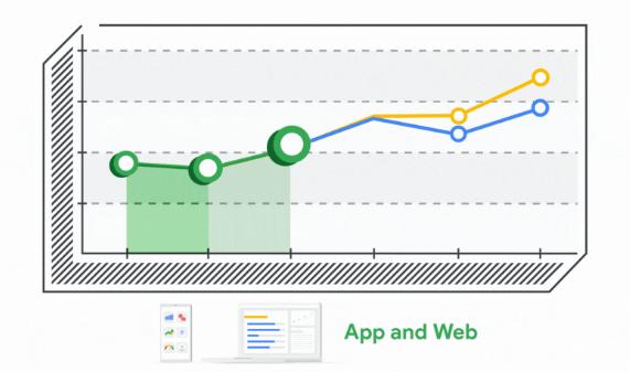 rys. 5. Wykresy aktywności użytkowników w aplikacji i na witrynie w Google Analytics