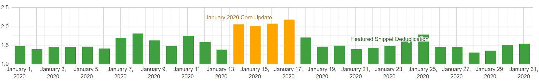 SERP changes desktop styczeń 2020