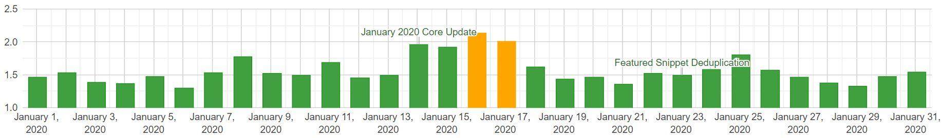 SERP changes mobile styczeń 2020