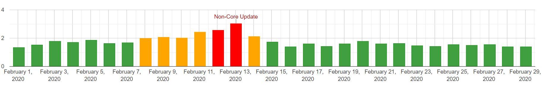 zmiany w SERP desktop - luty 2020