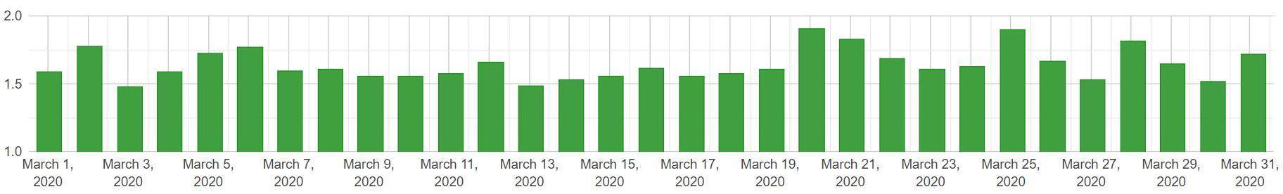 zmiany w SERP desktop - marzec 2020