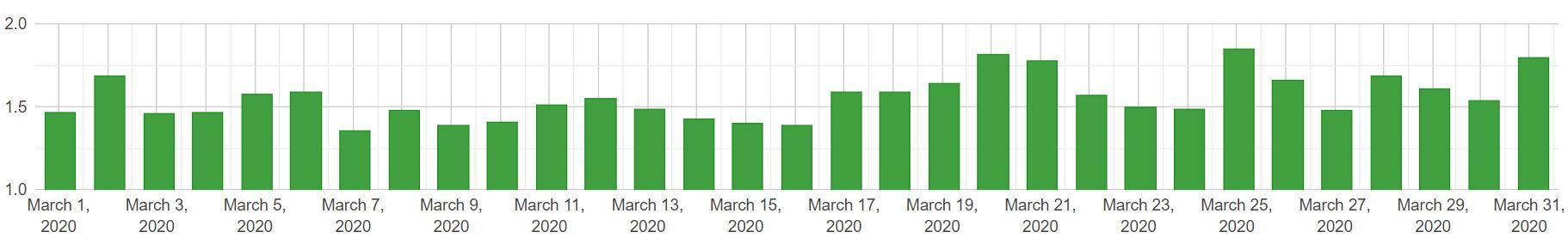 zmiany w SERP mobile - marzec 2020