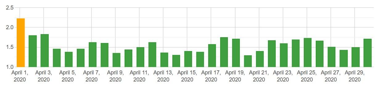 SERP changes desktop kwiecień 2020