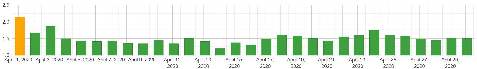 SERP changes mobile kwiecień 2020