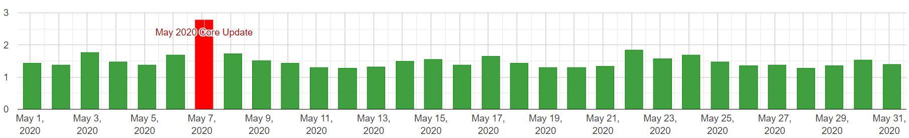 SERP changes desktop maj 2020
