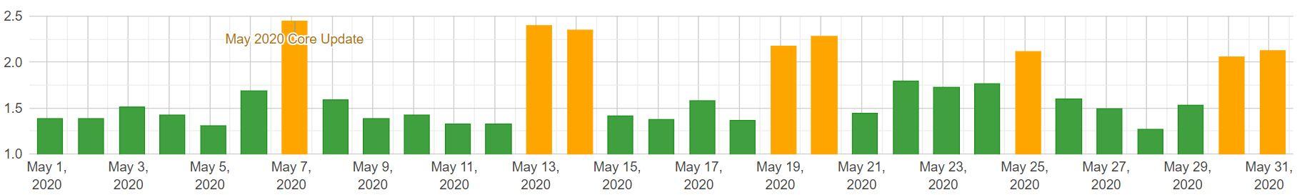 SERP changes mobile maj 2020