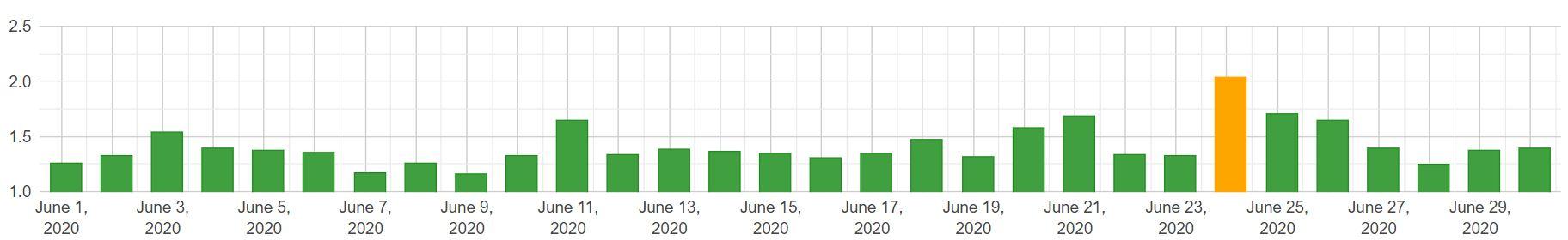 SERP changes desktop czerwiec 2020