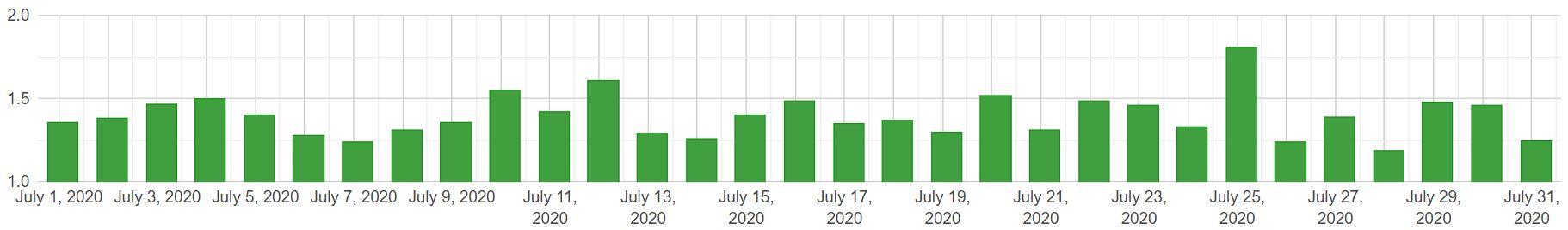 SERP changes mobile lipiec 2020