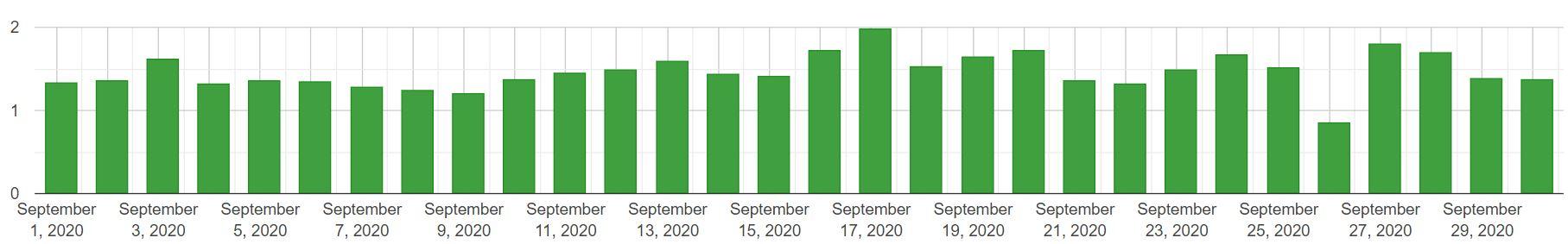 Algoroo: zmiany w SERP (desktop) - wrzesień 2020