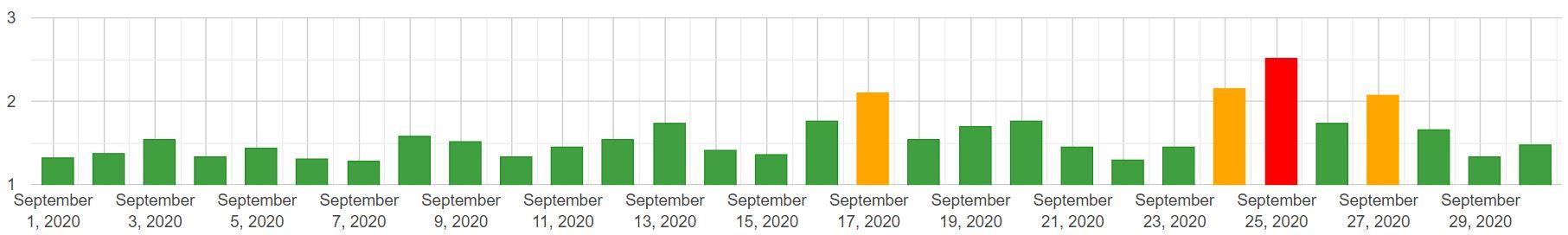 Algoroo: zmiany w SERP (mobile) - wrzesień 2020
