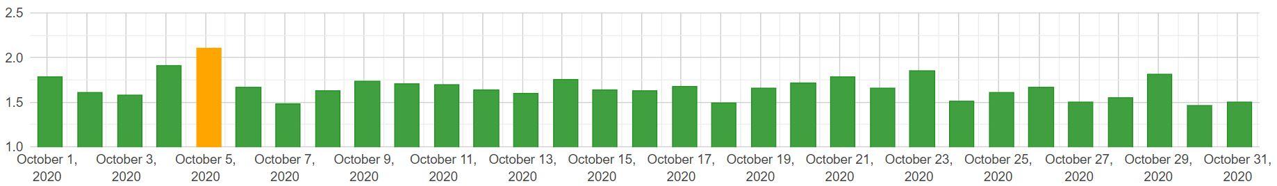 Algoroo: zmiany w SERP (mobile) - październik 2020