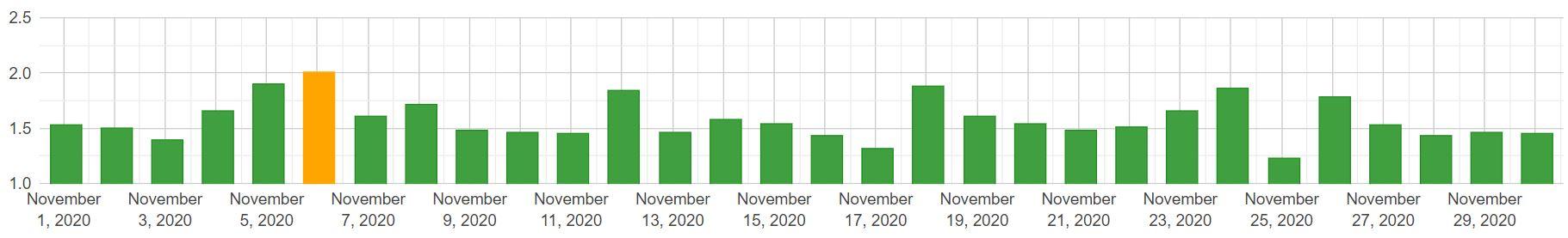 Algoroo: zmiany w SERP (desktop) - listopad 2020