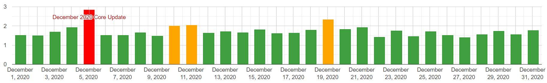 Algoroo: zmiany w SERP (desktop) - grudzień 2020