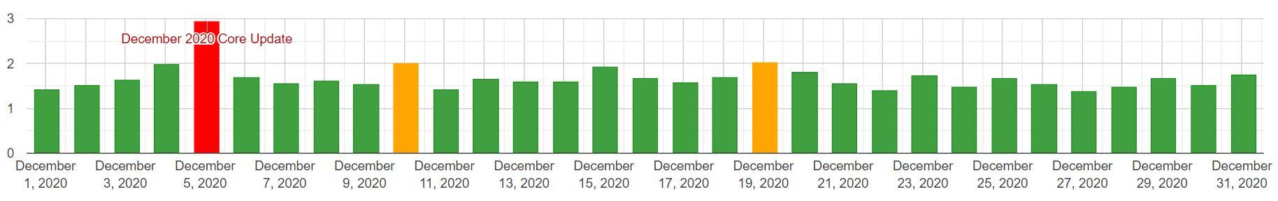 Algoroo: zmiany w SERP (mobile) - grudzień 2020