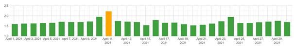 zmiany w SERP (mobile) - kwiecień 2021