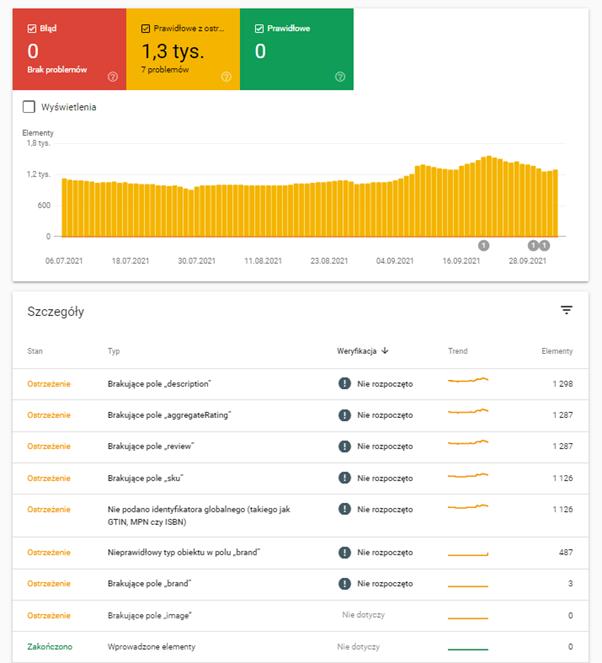 raport ulepszeń produktów w Google Search Console
