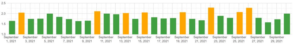 zmiany w wynikach Google - wrzesień 2021 (desktop)